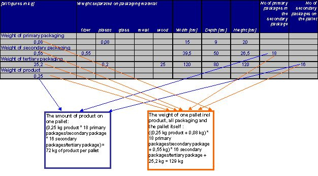 14 how to calculate key figures in practice page 11 of 11 opti pack figure 10 calculation of transport efficiency ccuart