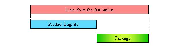 Optimal emballage - Risks - Fragility - Pack