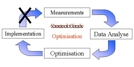 Ind - Optimisation Circle